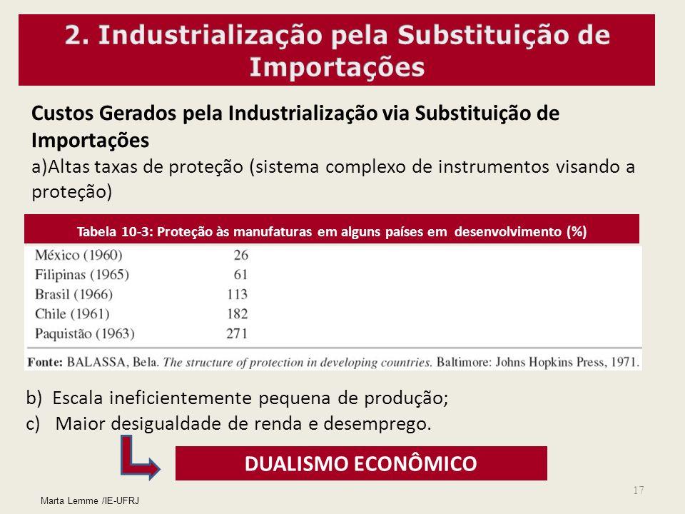17 Custos Gerados pela Industrialização via Substituição de Importações a)Altas taxas de proteção (sistema complexo de instrumentos visando a proteção