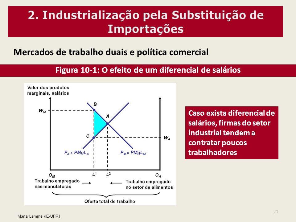 21 Mercados de trabalho duais e política comercial Figura 10-1: O efeito de um diferencial de salários Caso exista diferencial de salários, firmas do