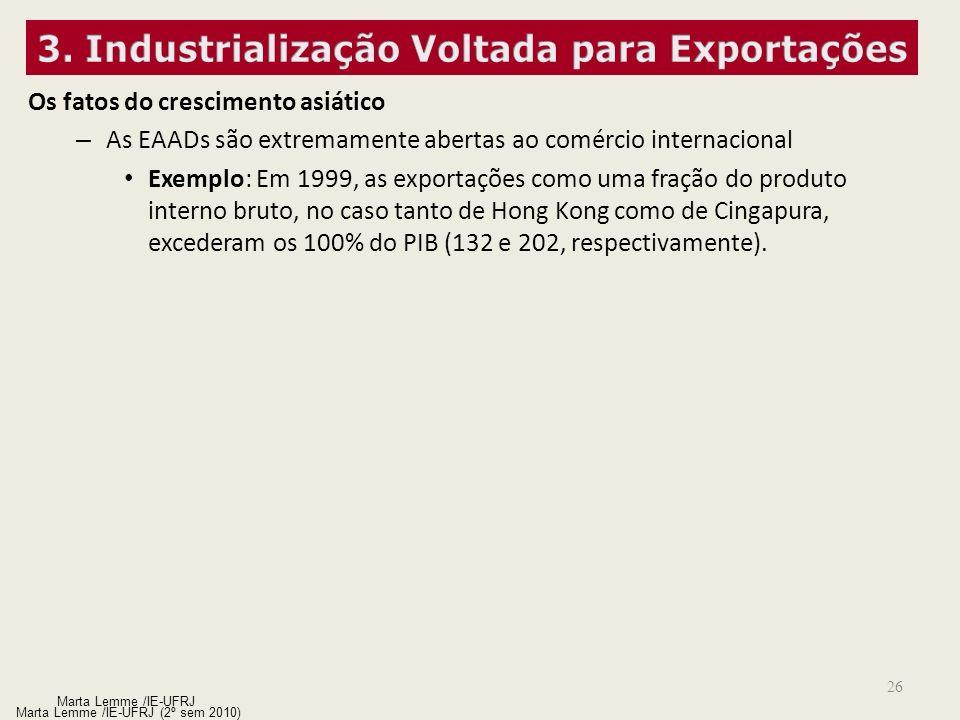 26 Marta Lemme /IE-UFRJ (2º sem 2010) Os fatos do crescimento asiático – As EAADs são extremamente abertas ao comércio internacional Exemplo: Em 1999,