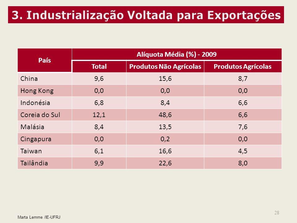 28 Marta Lemme /IE-UFRJ País Alíquota Média (%) - 2009 TotalProdutos Não AgrícolasProdutos Agrícolas China 9,615,68,7 Hong Kong 0,0 Indonésia 6,88,46,