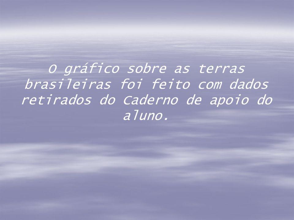 O gráfico sobre as terras brasileiras foi feito com dados retirados do Caderno de apoio do aluno.