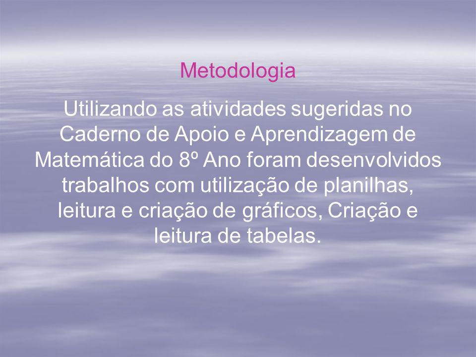 Metodologia Utilizando as atividades sugeridas no Caderno de Apoio e Aprendizagem de Matemática do 8º Ano foram desenvolvidos trabalhos com utilização