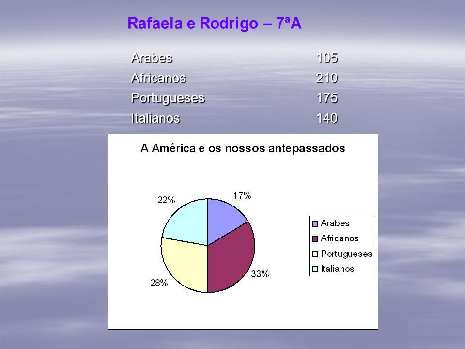 Rafaela e Rodrigo – 7ªA Arabes105 Africanos210 Portugueses175 Italianos140