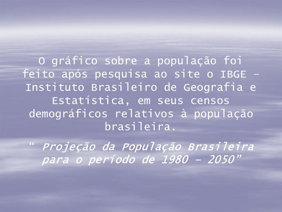 O gráfico sobre a população foi feito após pesquisa ao site o IBGE – Instituto Brasileiro de Geografia e Estatística, em seus censos demográficos rela