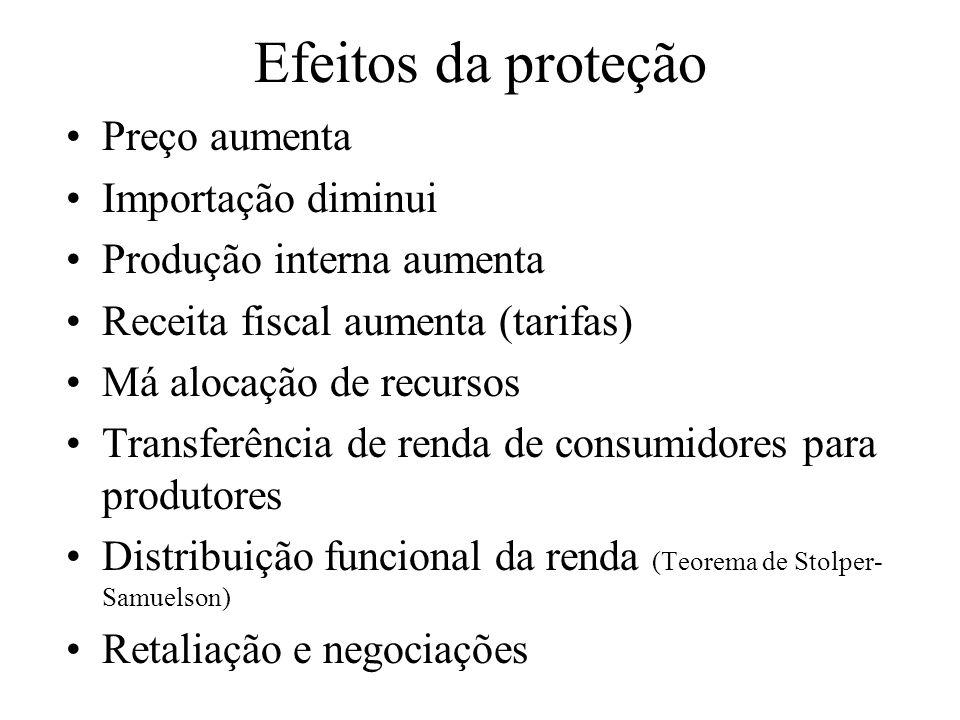 Efeitos da proteção Preço aumenta Importação diminui Produção interna aumenta Receita fiscal aumenta (tarifas) Má alocação de recursos Transferência d