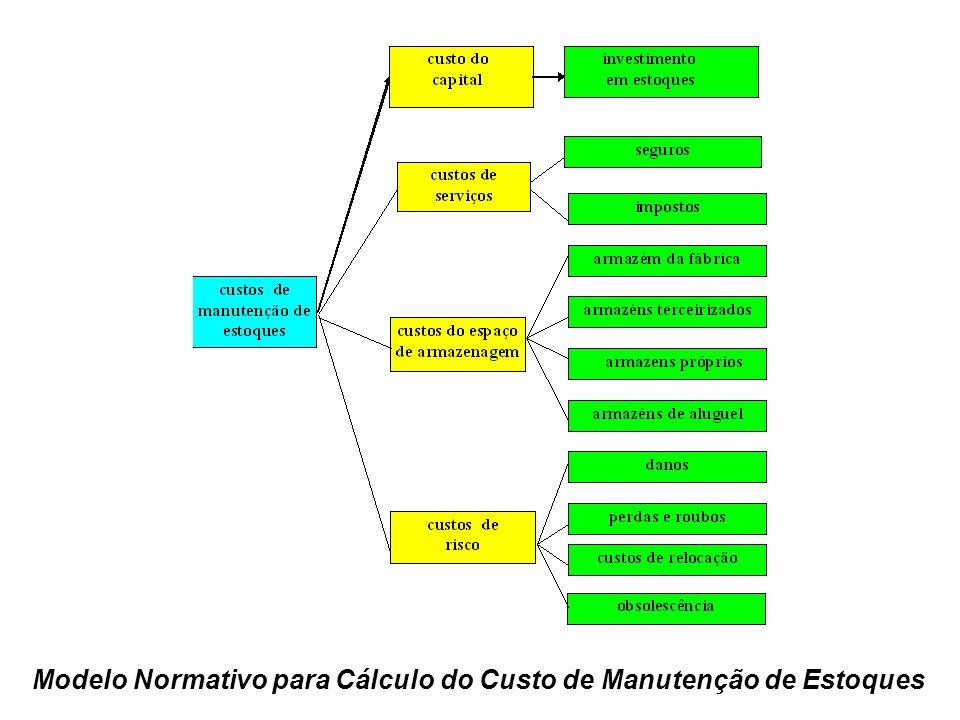 Modelo Normativo para Cálculo do Custo de Manutenção de Estoques