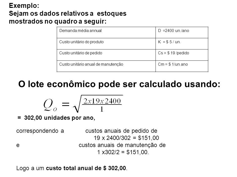 Exemplo: Sejam os dados relativos a estoques mostrados no quadro a seguir: Demanda média annualD =2400 un./ano Custo unitário do produtoK = $ 5 / un.