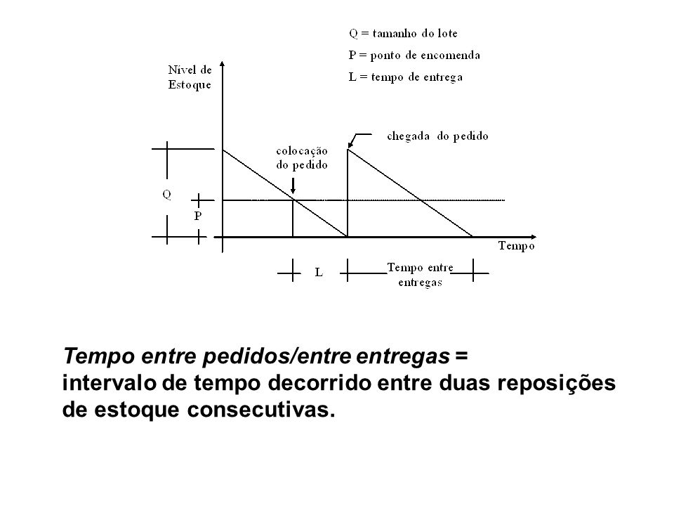 Tempo entre pedidos/entre entregas = intervalo de tempo decorrido entre duas reposições de estoque consecutivas.