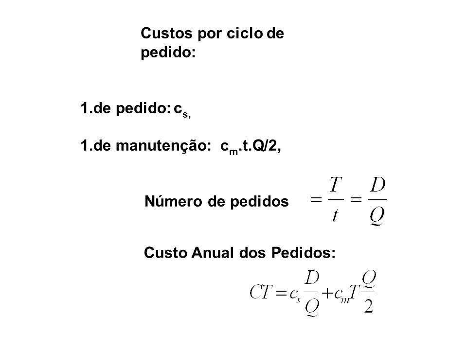 Derivação da formula do lote econômico:. :.