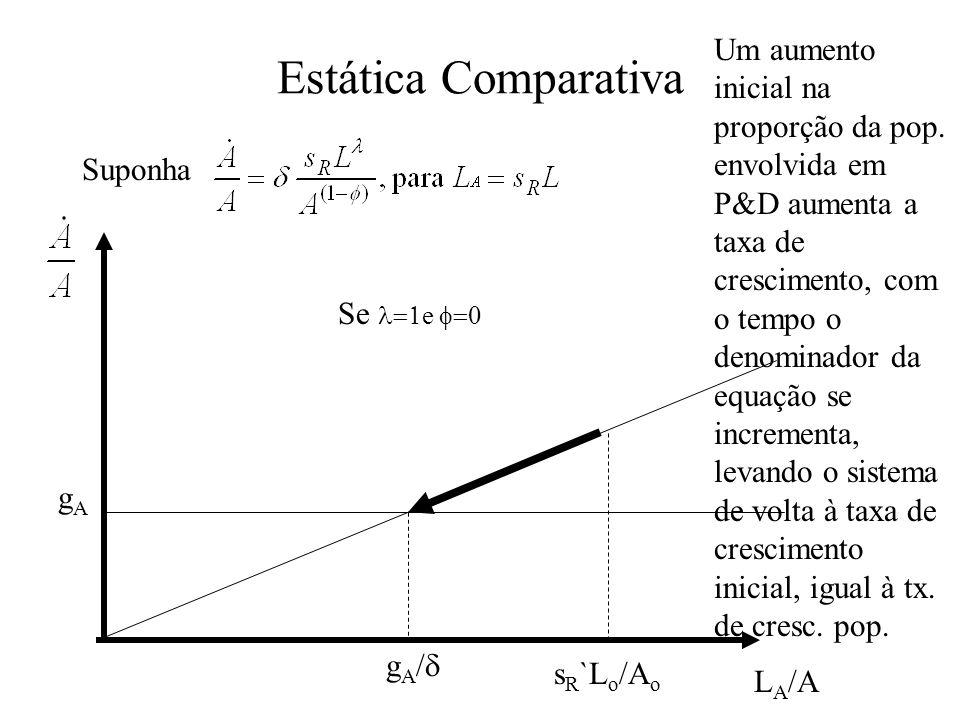Estática Comparativa Suponha gAgA Se e g A / s R `L o /A o L A /A Um aumento inicial na proporção da pop. envolvida em P&D aumenta a taxa de crescimen