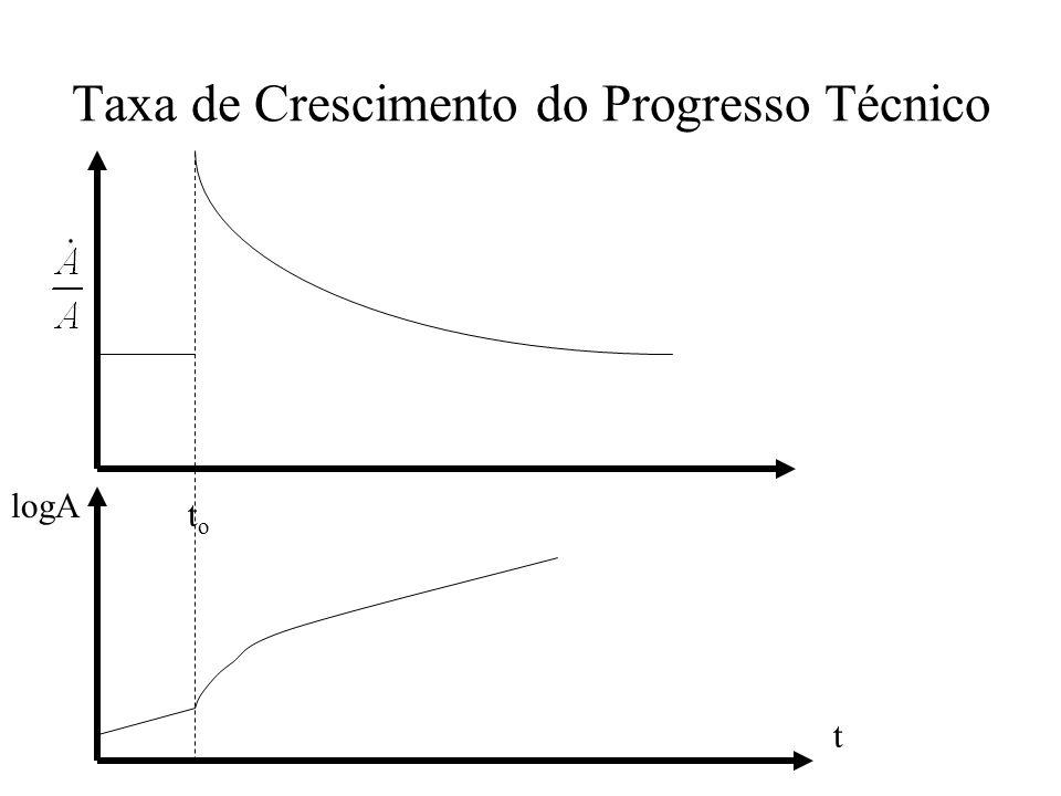 Taxa de Crescimento do Progresso Técnico t toto logA