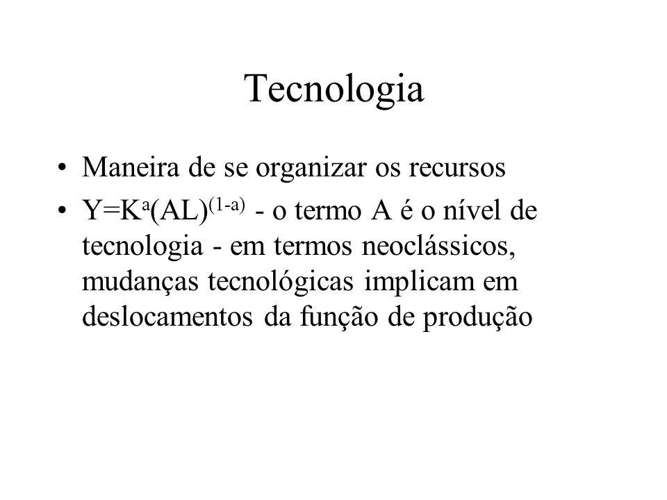 Tecnologia Maneira de se organizar os recursos Y=K a (AL) (1-a) - o termo A é o nível de tecnologia - em termos neoclássicos, mudanças tecnológicas im