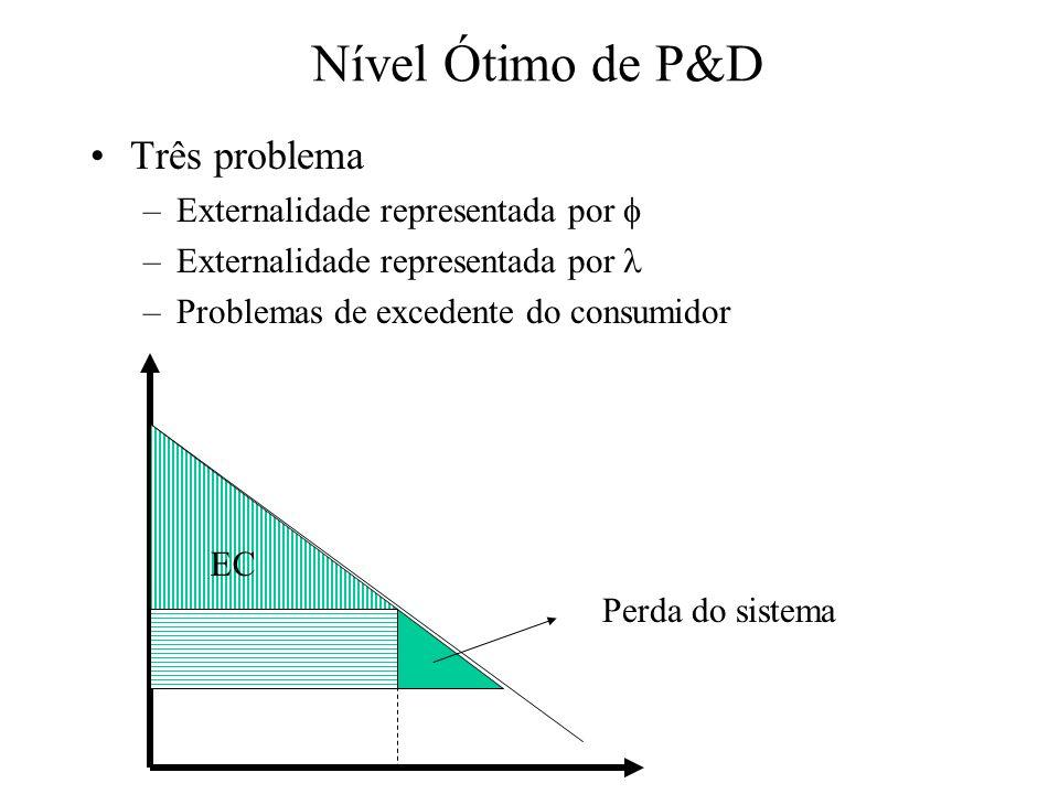 Nível Ótimo de P&D Três problema –Externalidade representada por –Problemas de excedente do consumidor EC Perda do sistema