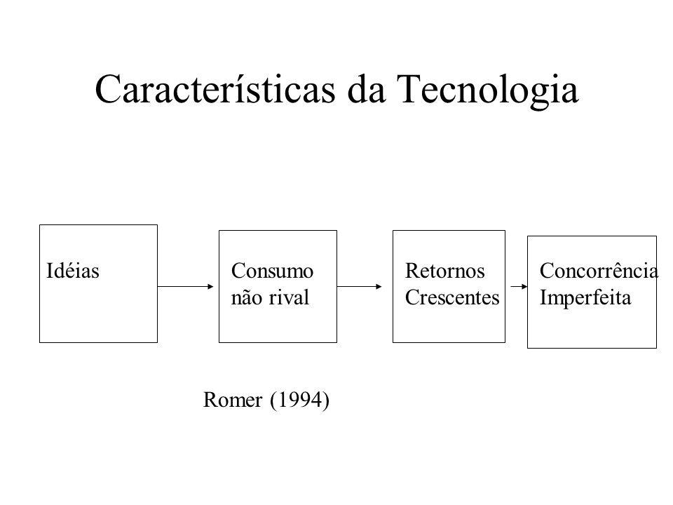 Características da Tecnologia IdéiasConsumo não rival Retornos Crescentes Concorrência Imperfeita Romer (1994)