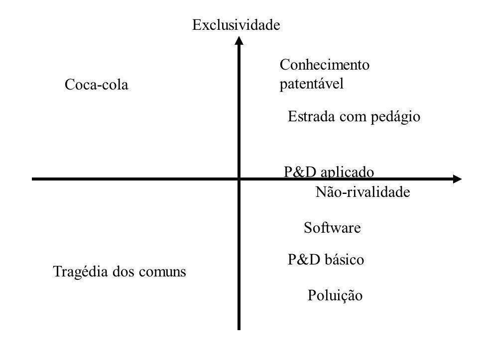 Exclusividade Não-rivalidade Tragédia dos comuns Poluição P&D básico Coca-cola Software P&D aplicado Conhecimento patentável Estrada com pedágio