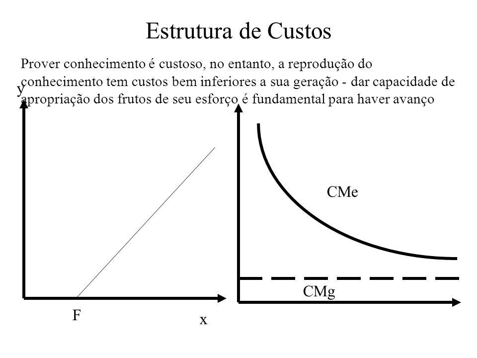 Estrutura de Custos x y F CMe CMg Prover conhecimento é custoso, no entanto, a reprodução do conhecimento tem custos bem inferiores a sua geração - da