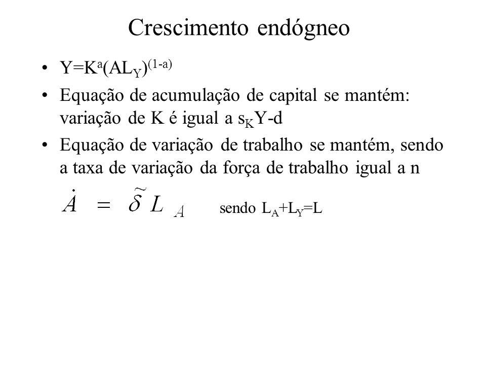 Crescimento endógneo Y=K a (AL Y ) (1-a) Equação de acumulação de capital se mantém: variação de K é igual a s K Y-d Equação de variação de trabalho s