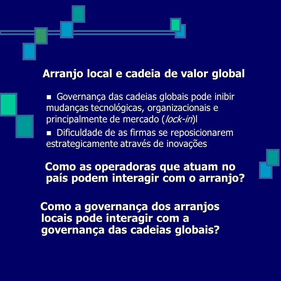 Arranjo local e cadeia de valor global Governança das cadeias globais pode inibir mudanças tecnológicas, organizacionais e principalmente de mercado (