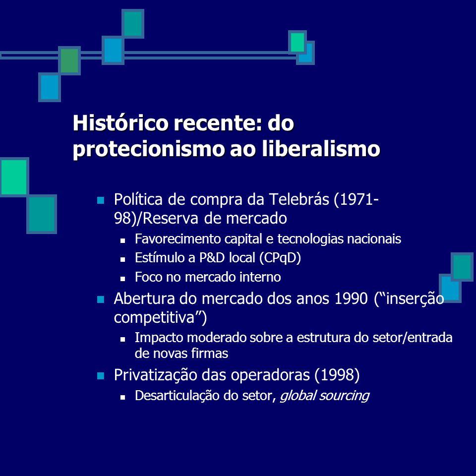 Histórico recente: do protecionismo ao liberalismo Política de compra da Telebrás (1971- 98)/Reserva de mercado Favorecimento capital e tecnologias na