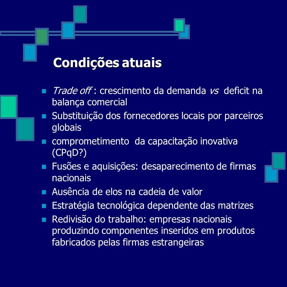 Condições atuais Trade off : crescimento da demanda vs deficit na balança comercial Substituição dos fornecedores locais por parceiros globais comprom