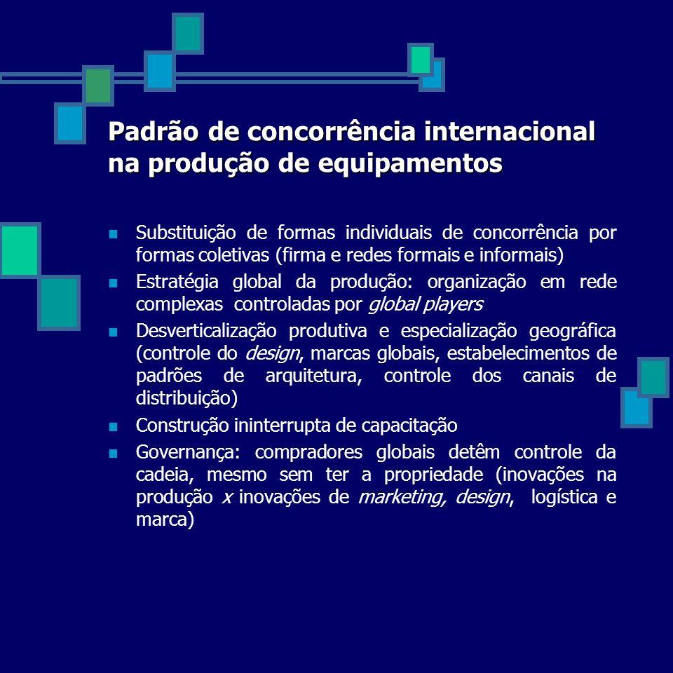 Padrão de concorrência internacional na produção de equipamentos Substituição de formas individuais de concorrência por formas coletivas (firma e rede