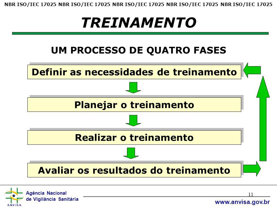 Agência Nacional de Vigilância Sanitária www.anvisa.gov.br 11 TREINAMENTO UM PROCESSO DE QUATRO FASES Definir as necessidades de treinamento Planejar o treinamento Realizar o treinamento Avaliar os resultados do treinamento NBR ISO/IEC 17025 NBR ISO/IEC 17025 NBR ISO/IEC 17025 NBR ISO/IEC 17025 NBR ISO/IEC 17025