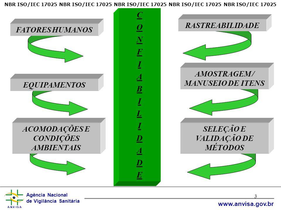 Agência Nacional de Vigilância Sanitária www.anvisa.gov.br 3 FATORES HUMANOS ACOMODAÇÕES E CONDIÇÕES AMBIENTAIS SELEÇÃO E VALIDAÇÃO DE MÉTODOS RASTREABILIDADE AMOSTRAGEM / MANUSEIO DE ITENS EQUIPAMENTOS CONFIABILIDADECONFIABILIDADE NBR ISO/IEC 17025 NBR ISO/IEC 17025 NBR ISO/IEC 17025 NBR ISO/IEC 17025 NBR ISO/IEC 17025
