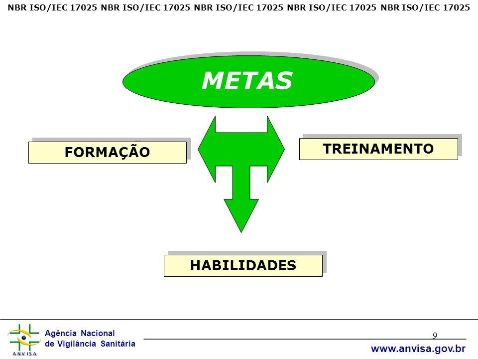 Agência Nacional de Vigilância Sanitária www.anvisa.gov.br 9 NBR ISO/IEC 17025 NBR ISO/IEC 17025 NBR ISO/IEC 17025 NBR ISO/IEC 17025 NBR ISO/IEC 17025 METAS FORMAÇÃO TREINAMENTO HABILIDADES
