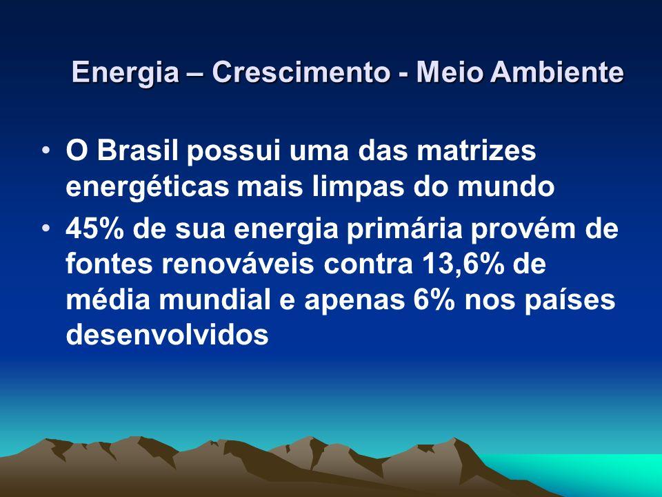 Energia – Crescimento - Meio Ambiente O Brasil possui uma das matrizes energéticas mais limpas do mundo 45% de sua energia primária provém de fontes r