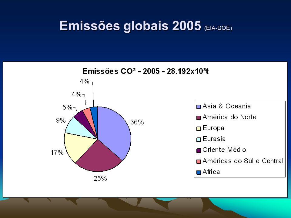 Emissões globais 2005 (EIA-DOE)