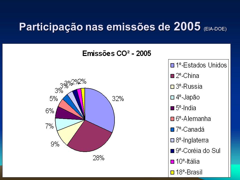 Participação nas emissões de 2005 (EIA-DOE)