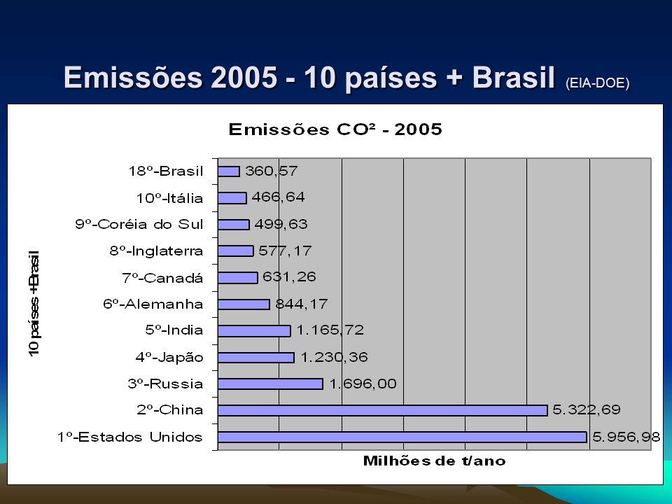 Emissões 2005 - 10 países + Brasil (EIA-DOE)