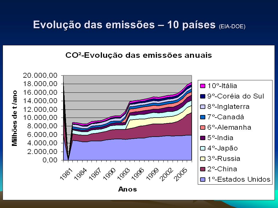 Evolução das emissões – 10 países (EIA-DOE)