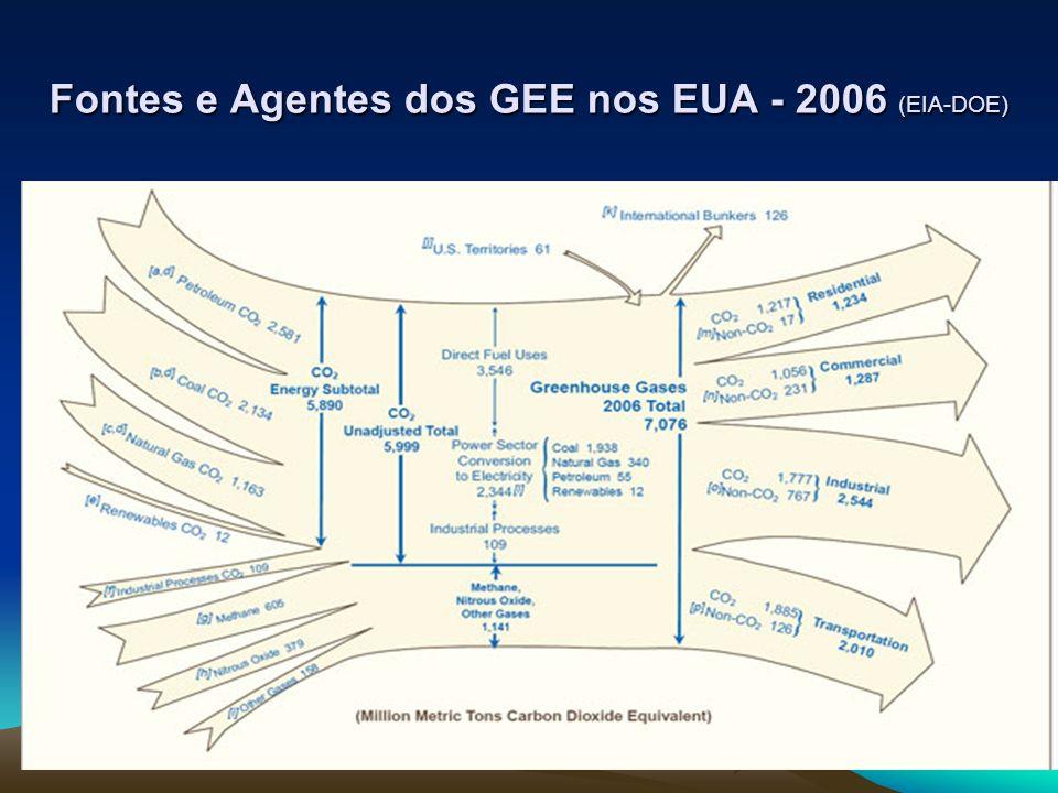 Fontes e Agentes dos GEE nos EUA - 2006 (EIA-DOE)