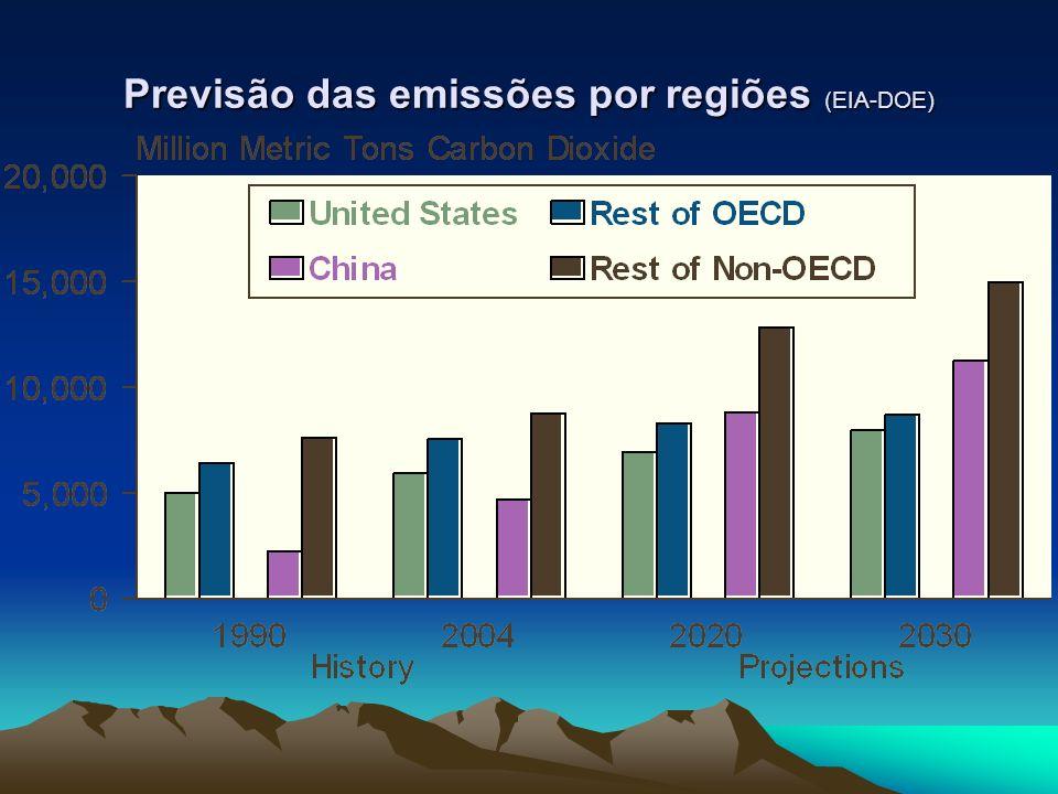 Previsão das emissões por regiões (EIA-DOE)