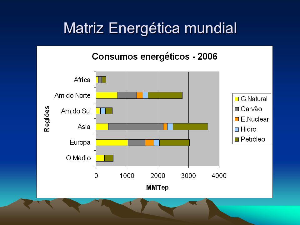 Evolução das emissões por regiões (EIA-DOE)