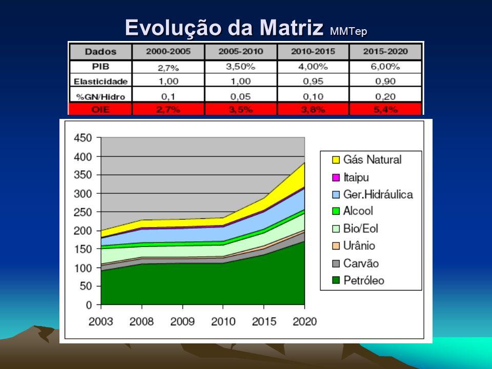 Evolução da Matriz MMTep