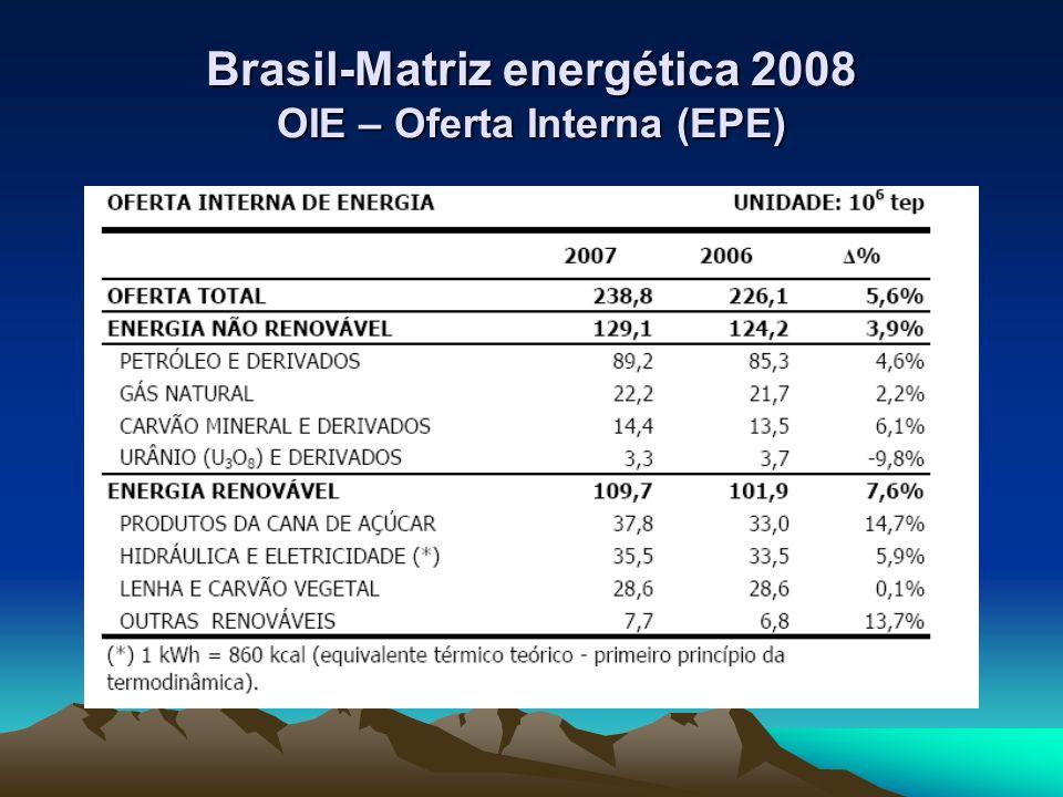 Energia – Crescimento - Meio Ambiente Energia – Crescimento - Meio Ambiente Correlação direta entre PIB e Energia Para sustentar seu crescimento o país deve utilizar mais e melhor as suas reservas energéticas garantindo segurança de abastecimento e preços razoáveis sem dano ao meio ambiente.