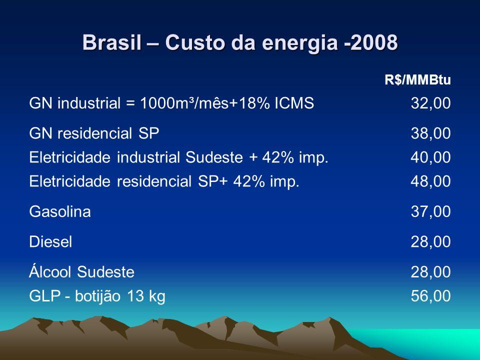 Brasil – Custo da energia -2008 R$/MMBtu GN industrial = 1000m³/mês+18% ICMS32,00 GN residencial SP38,00 Eletricidade industrial Sudeste + 42% imp.40,