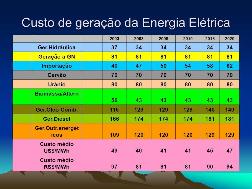 Custo de geração da Energia Elétrica 200320082009201020152020 Ger.Hidráulica 3734 Geração a GN 81 Importação 404750545862 Carvão 70 Urânio 80 Biomassa