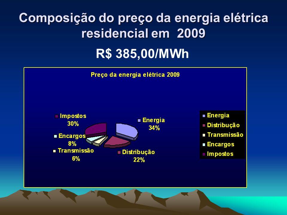 Composição do preço da energia elétrica residencial em 2009 R$ 385,00/MWh