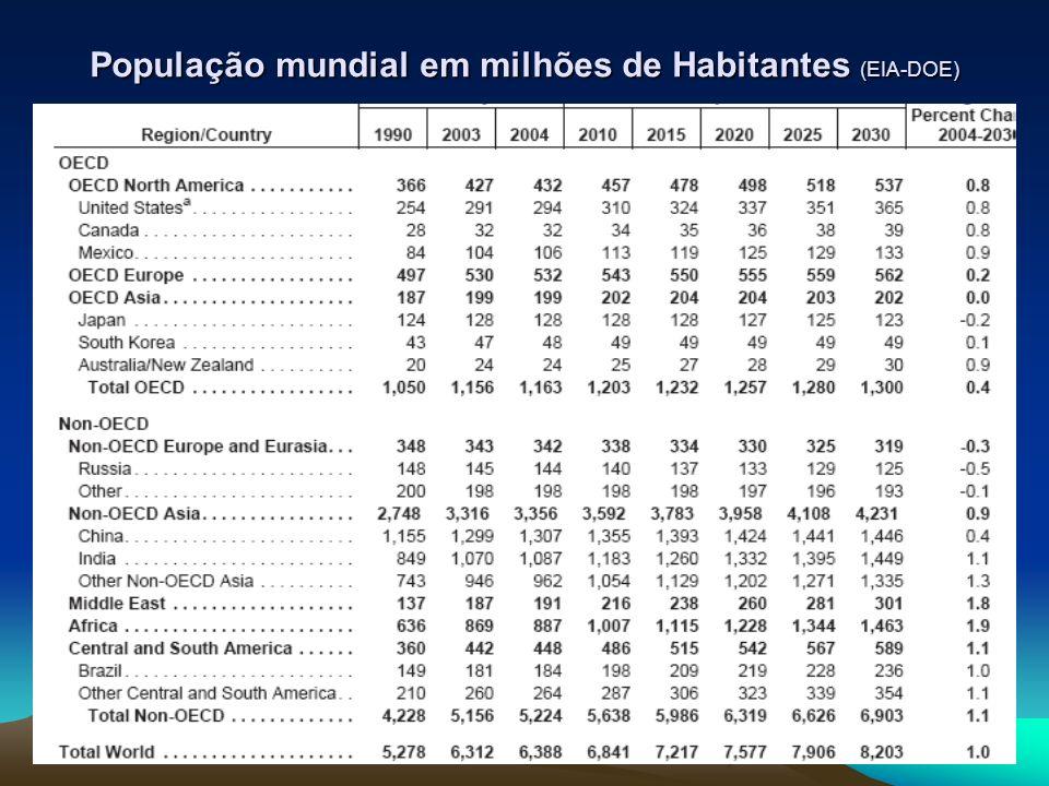 População mundial em milhões de Habitantes (EIA-DOE)