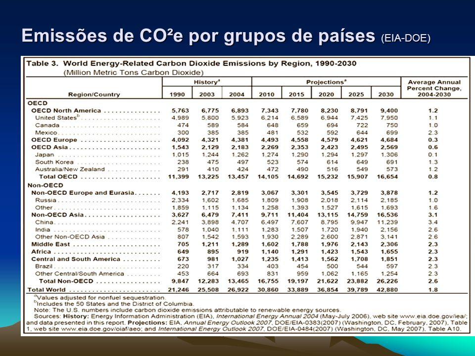 Emissões de CO²e por grupos de países (EIA-DOE)