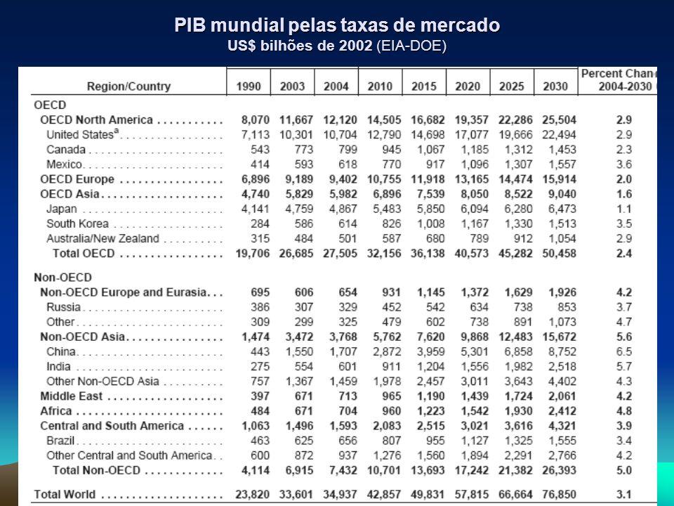 PIB mundial pelas taxas de mercado US$ bilhões de 2002 (EIA-DOE)