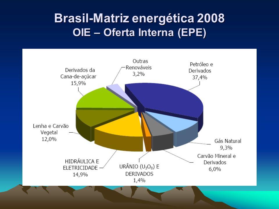 Evolução dos índices de Oferta interna de Energia (OIE) e PIB no Brasil (MME)