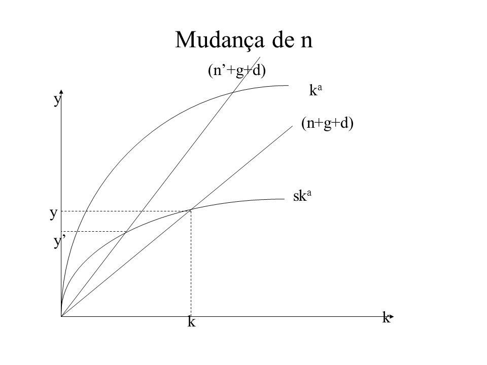 Ricos x Pobres Basicamente, dois tipos de influência para explicar diferenças das características de estado estável: –taxa de poupança reduzida - conf