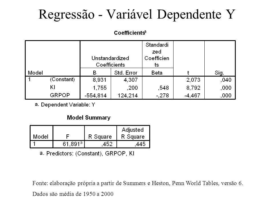 PIB país/ PIB US x Tx. Cr. População Fonte: elaboração própria a partir de Summers e Heston, Penn World Tables, versão 6. Dados são média de 1950 a 20