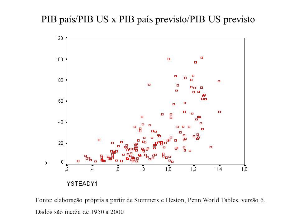 Regressão - Variável Dependente Y Fonte: elaboração própria a partir de Summers e Heston, Penn World Tables, versão 6. Dados são média de 1950 a 2000