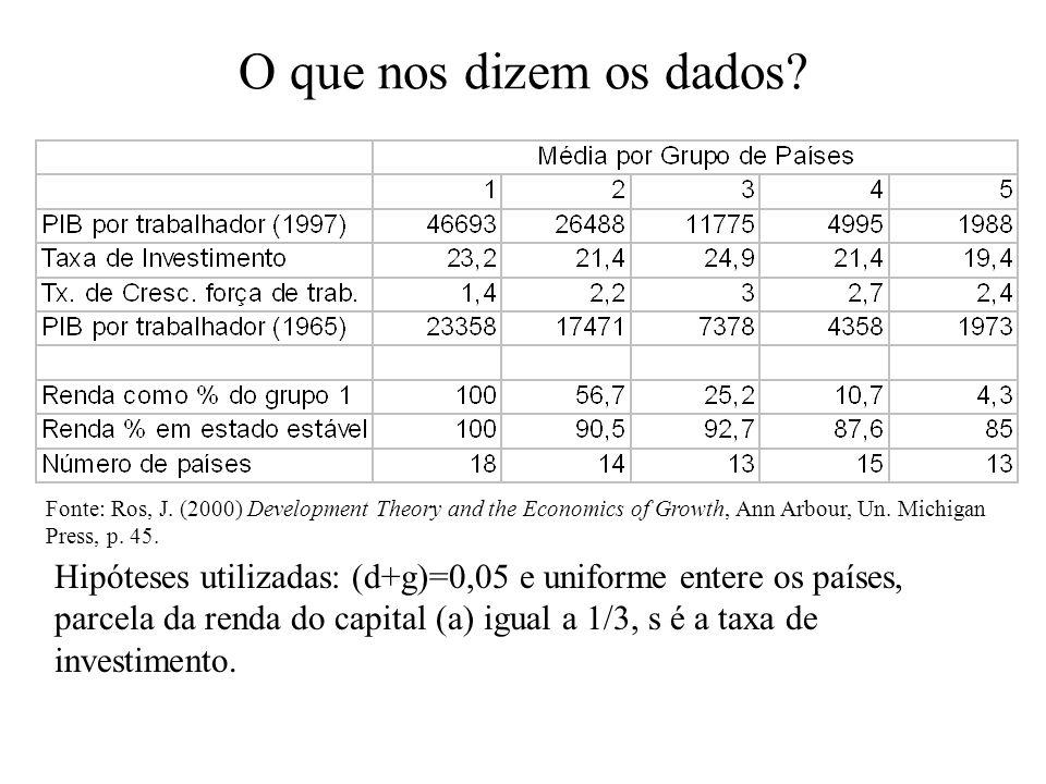 PIB país/PIB US x PIB país previsto/PIB US previsto Fonte: elaboração própria a partir de Summers e Heston, Penn World Tables, versão 6. Dados são méd