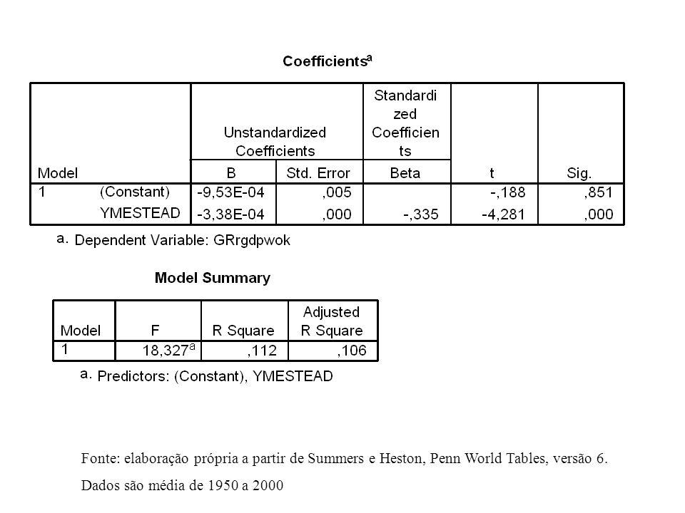Tx. Cresc. x PIB 1950 Fonte: elaboração própria a partir de Summers e Heston, Penn World Tables, versão 6. Dados são média de 1950 a 2000